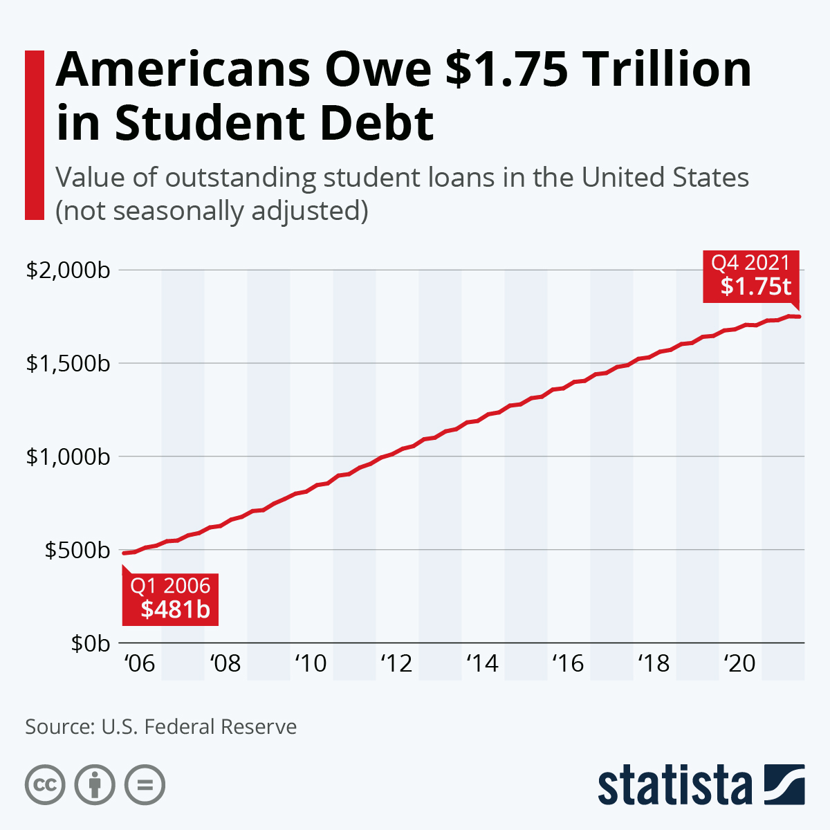 Infographic: Americans Owe $1.7 Trillion in Student Loans | Statista
