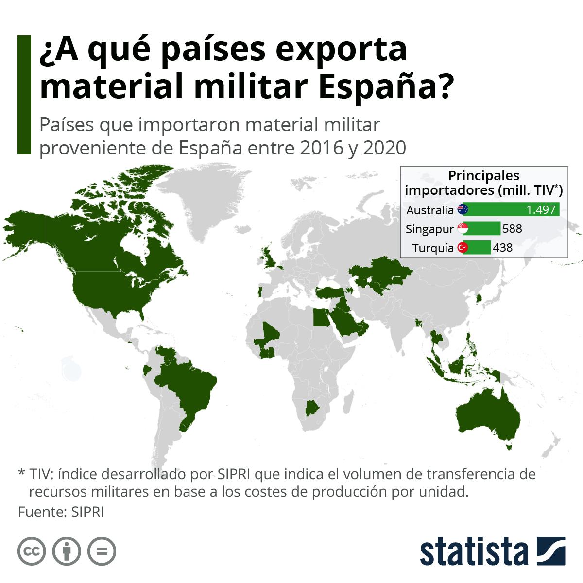 Infografía: Australia, el principal comprador de armamento proveniente de España | Statista