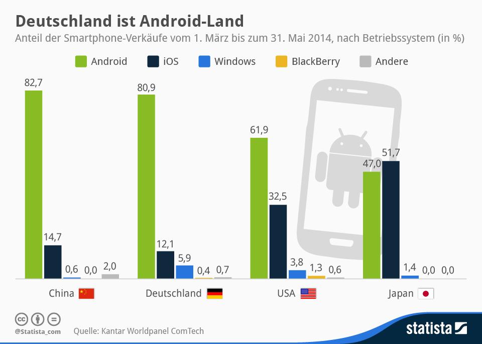 Infografik: Deutschland ist Android-Land   Statista