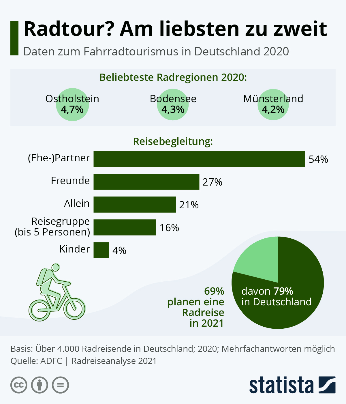 Infografik: Radtour? Am liebsten zu zweit | Statista