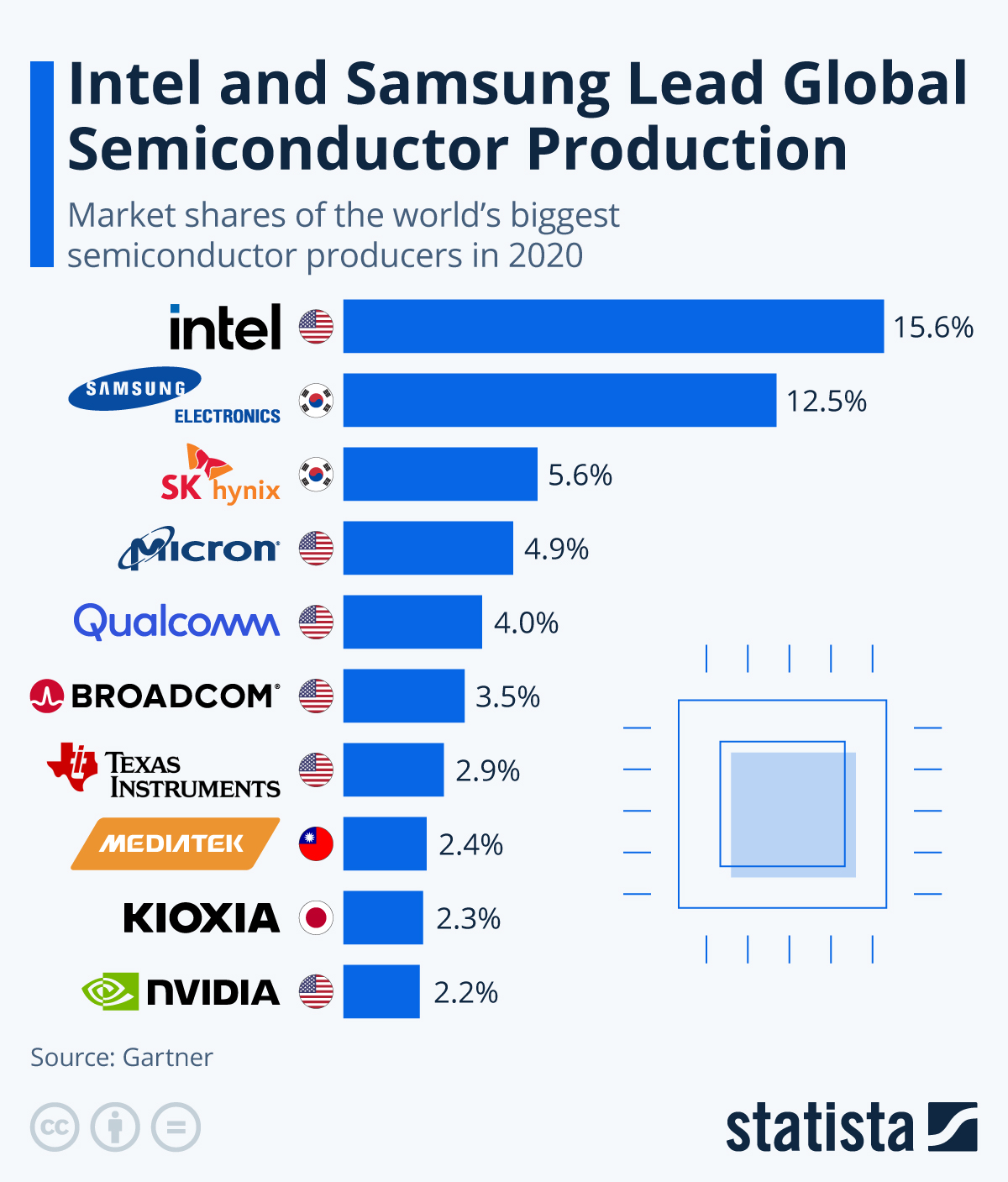 Infographic: Intel and Samsung Lead Global Semiconductor Production | Statista