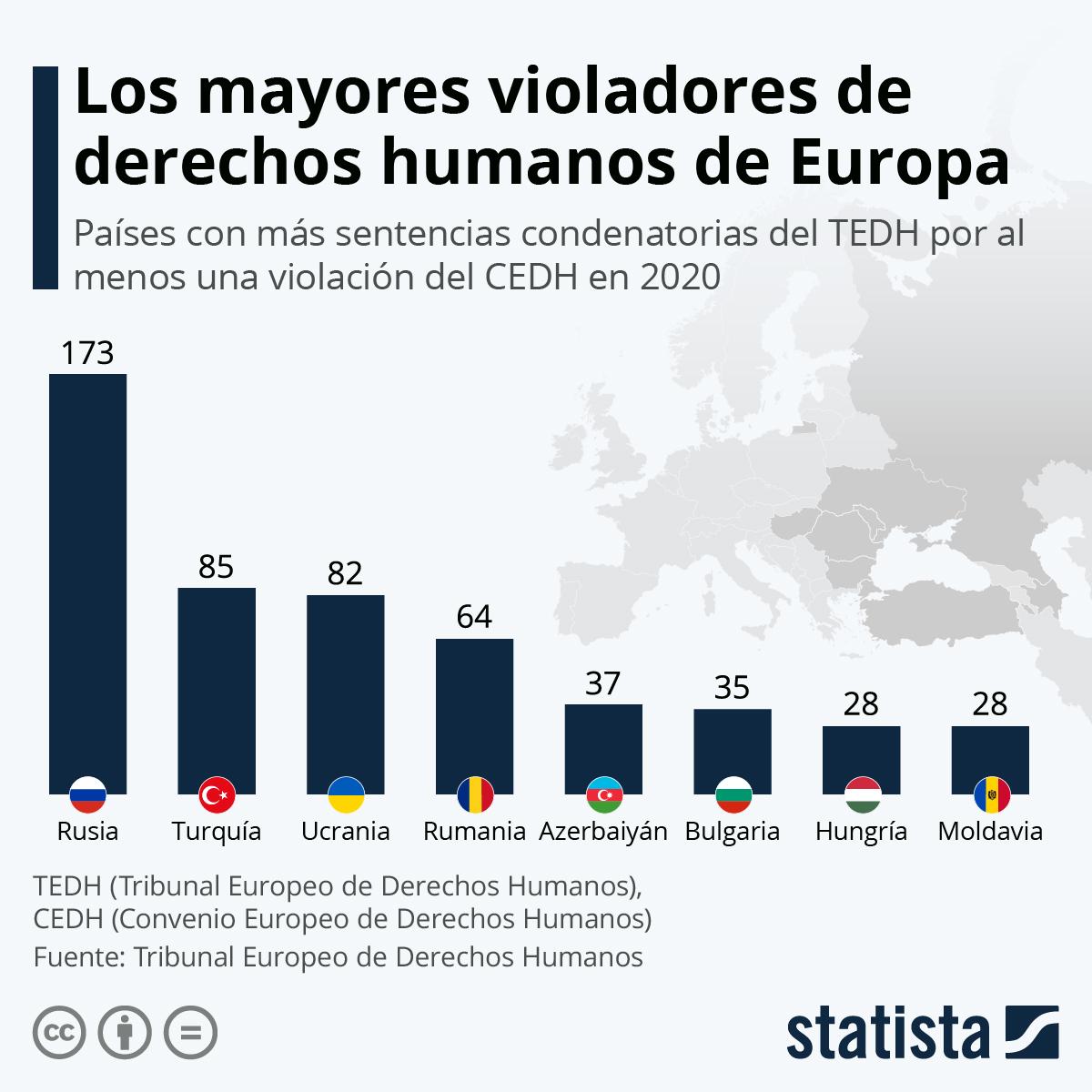 Infografía: Los países con más condenas del Tribunal Europeo de Derechos Humanos | Statista