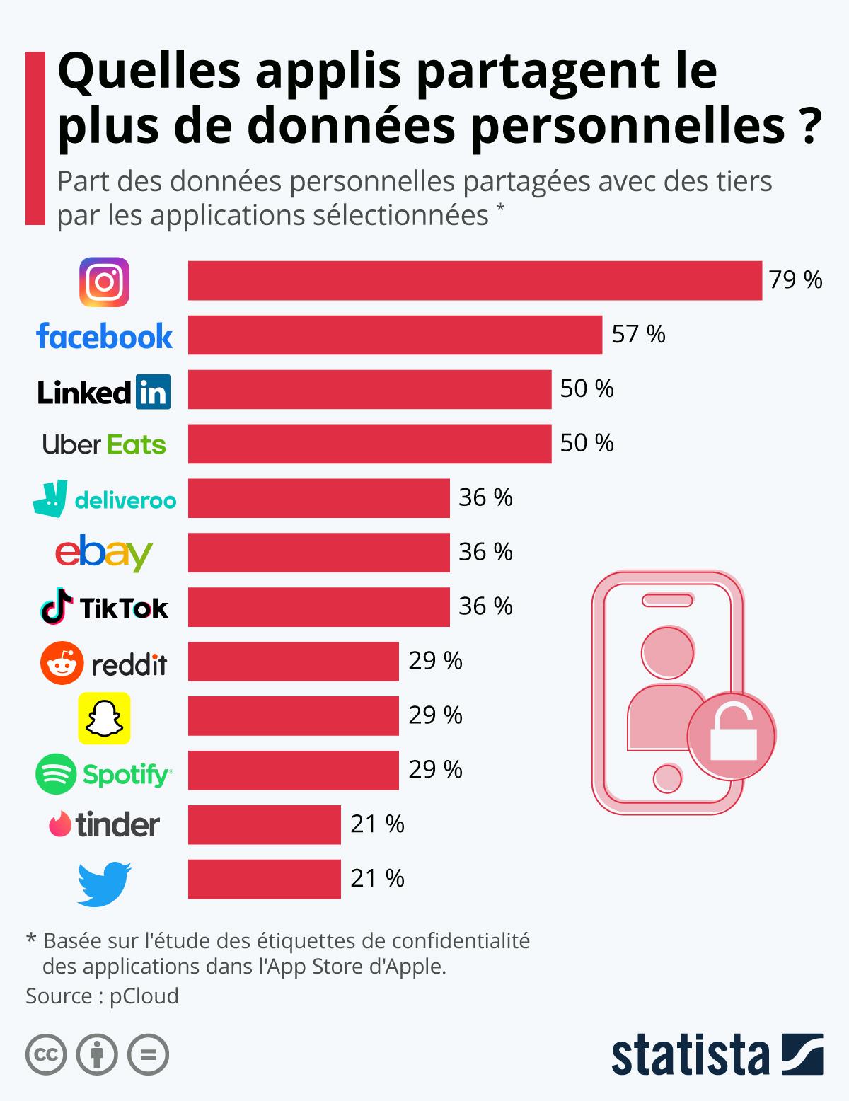 Infographie: Quelles applis partagent le plus de données personnelles avec des tiers ? | Statista