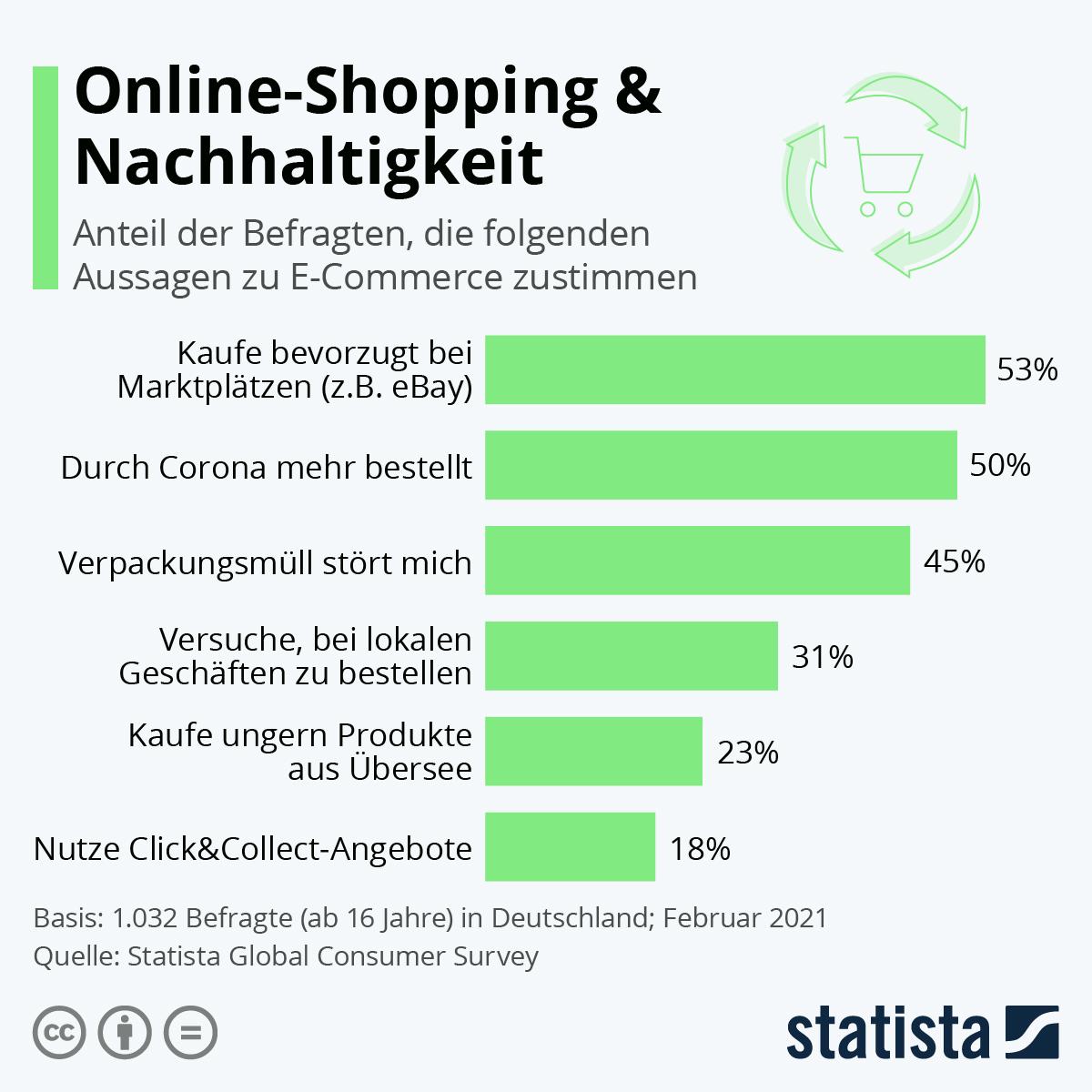 Infografik: Online-Shopping & Nachhaltigkeit | Statista