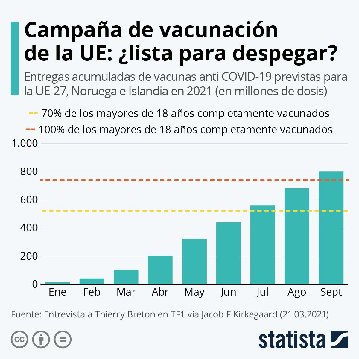 Infografía: Campaña de vacunación de la UE: ¿lista para despegar? | Statista