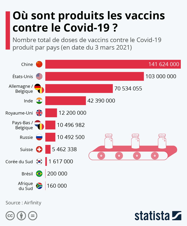 Infographie: Où sont produits les vaccins contre le Covid-19 ? | Statista