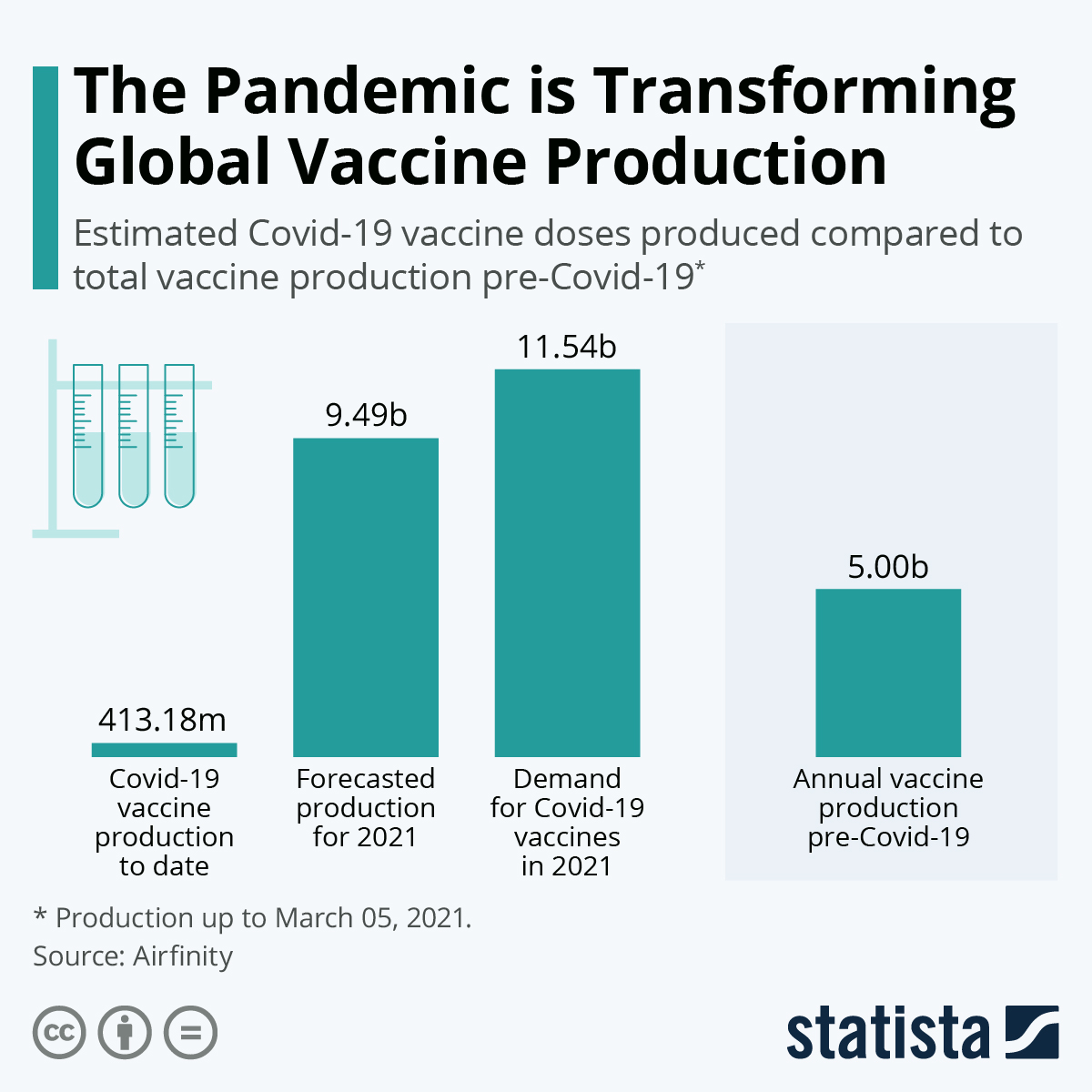 Infographic: The Pandemic is Transforming Global Vaccine Production | Statista