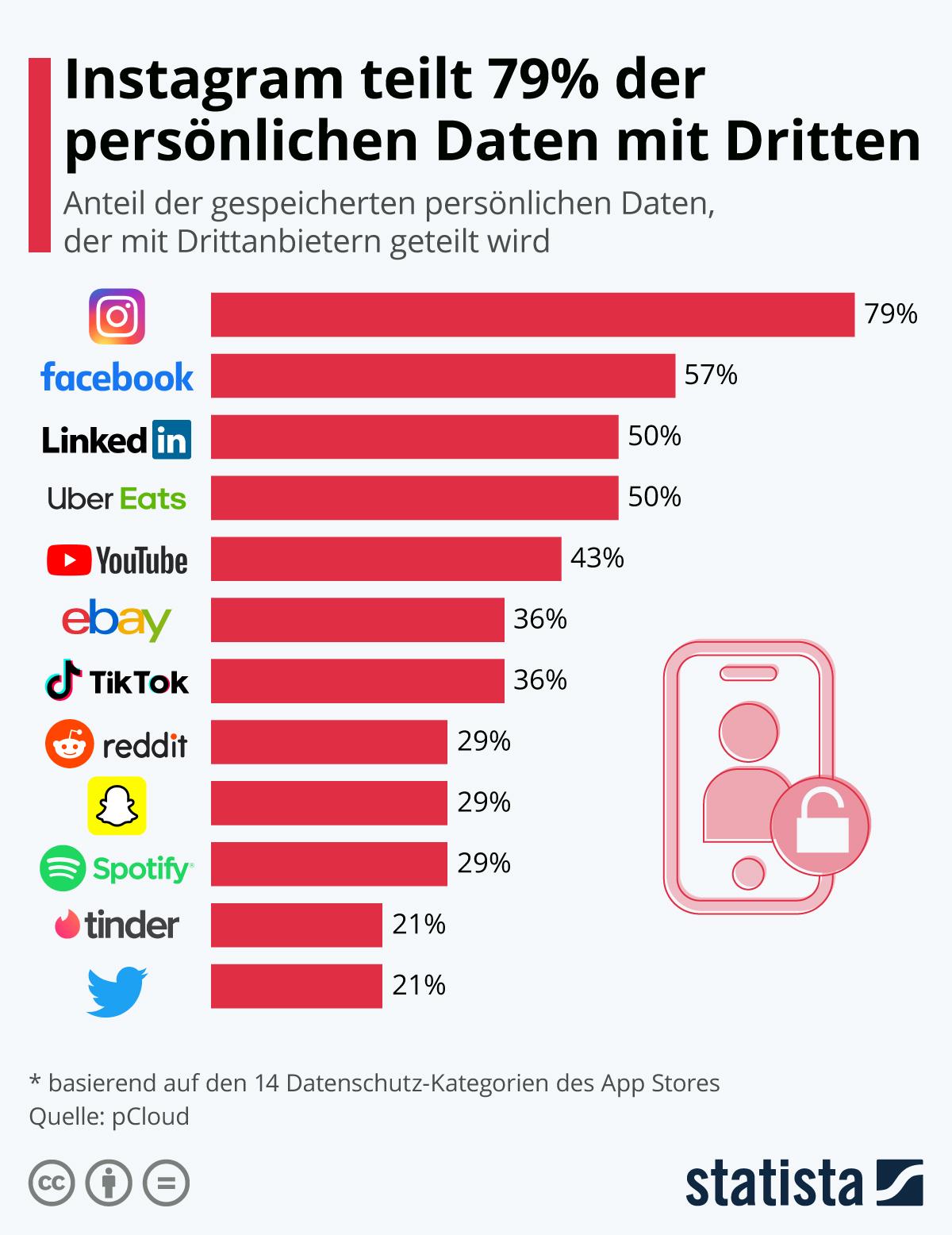 Infografik: Instagram teilt 79% der persönlichen Daten mit Dritten | Statista