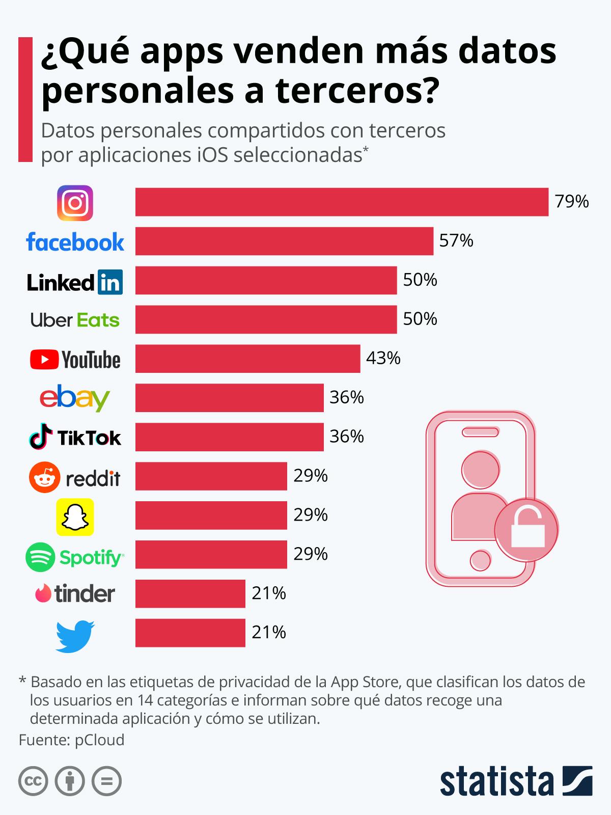 Infografía: Instagram comparte con terceros el 79% de los datos de sus usuarios | Statista