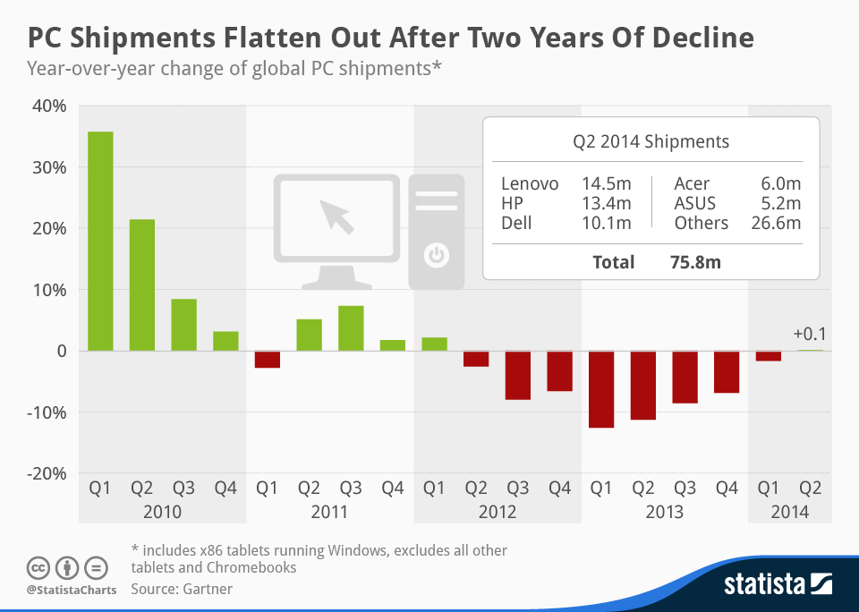 Infographic: PC Shipments Flatten Out After Two Years of Decline | Statista