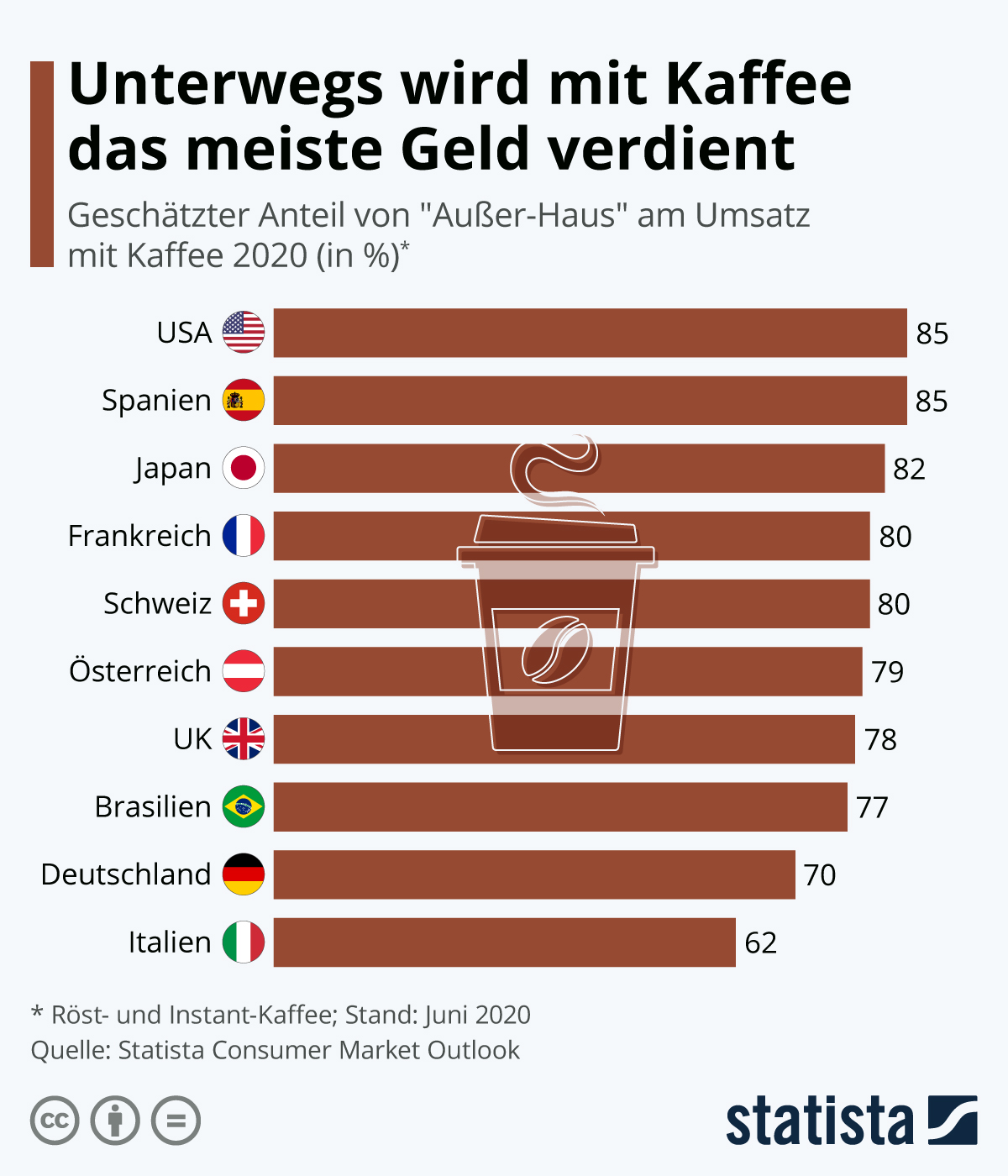 Infografik: Unterwegs wird mit Kaffee das meiste Geld verdient | Statista