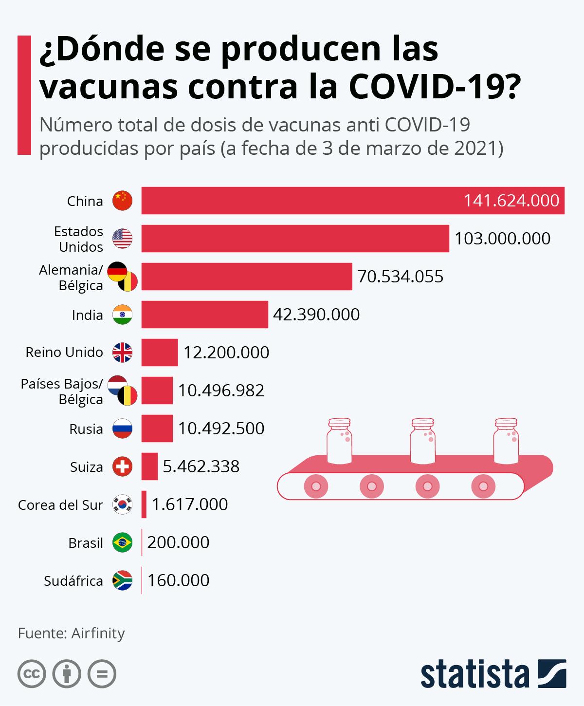 Infografía: China lidera la producción mundial de las vacunas contra la COVID-19 | Statista