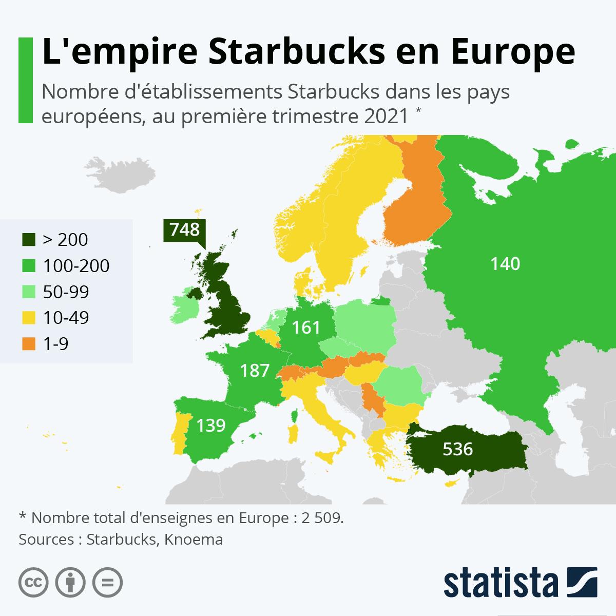 Infographie: L'empire Starbucks en Europe | Statista
