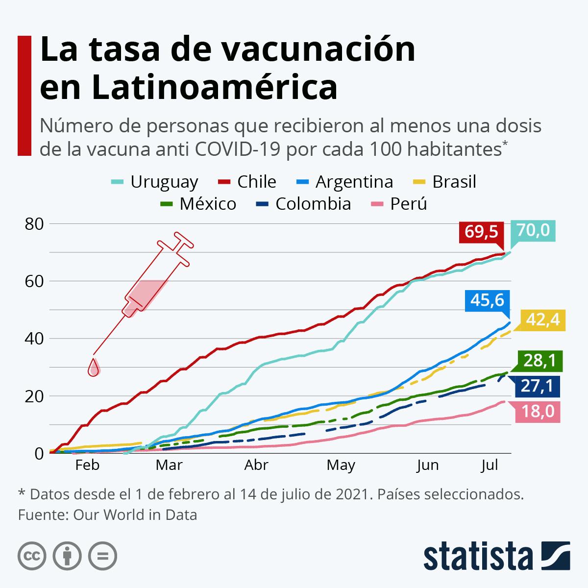 Infografía: Chile, líder de la carrera por la vacunación contra el coronavirus | Statista