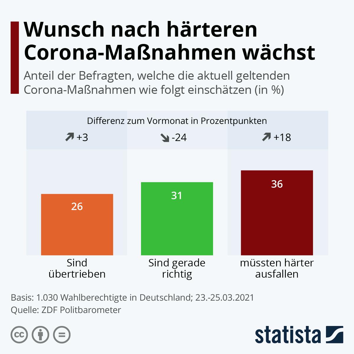 Infografik: Wunsch nach härteren Corona-Maßnahmen wächst   Statista