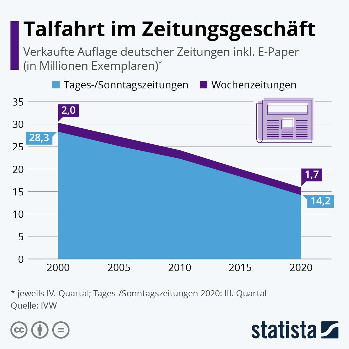 Infografik: Talfahrt im Zeitungsgeschäft | Statista
