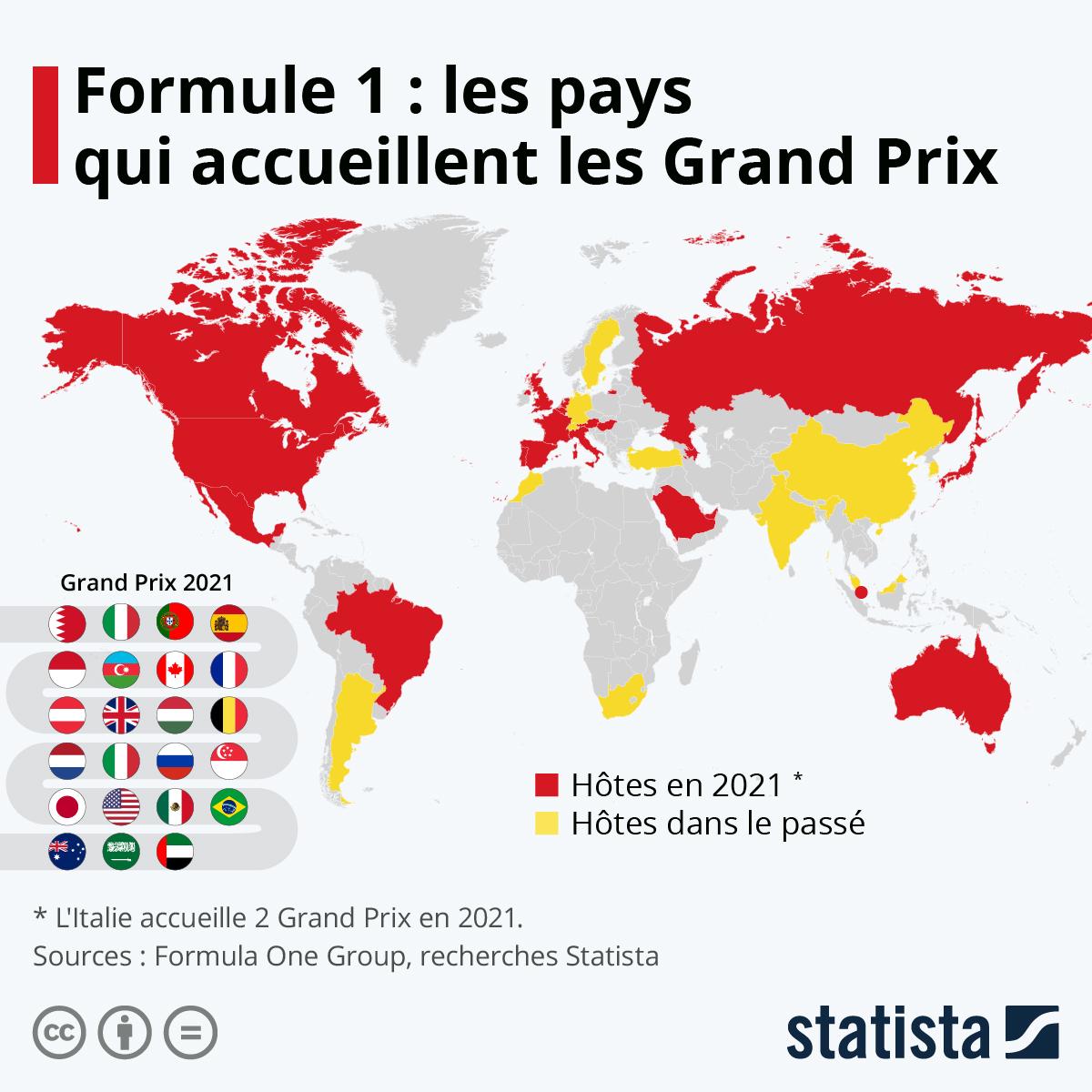 Infographie: La géopolitique des circuits de Formule 1 | Statista