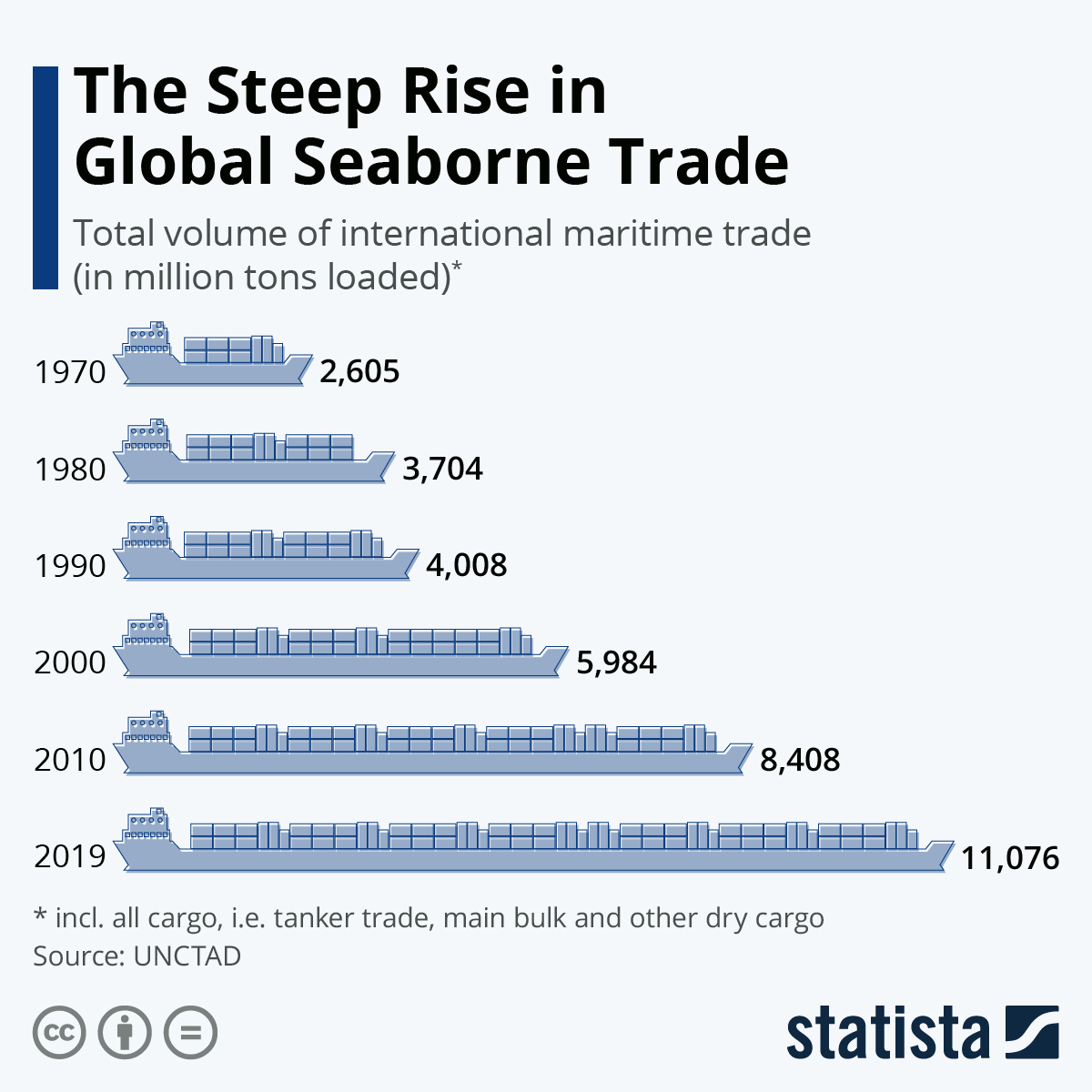 Infographic: The Steep Rise in Global Seaborne Trade | Statista