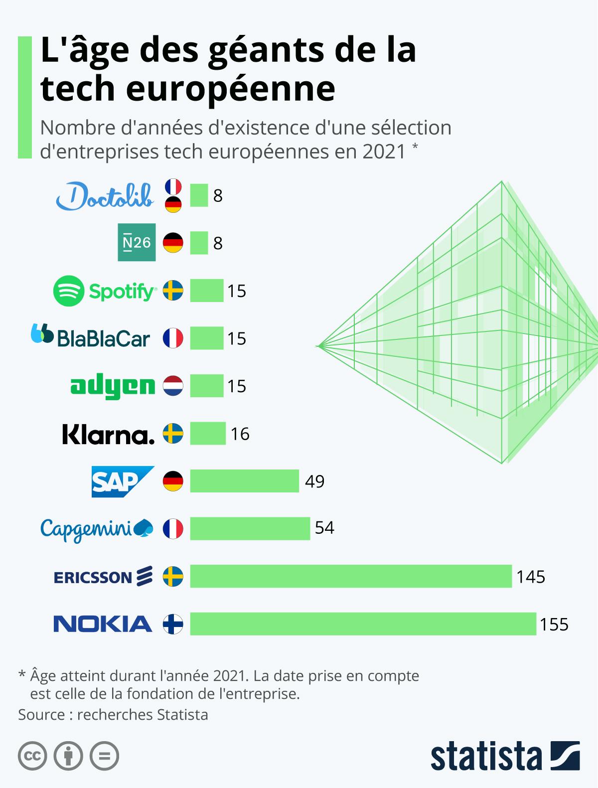Infographie: L'âge des géants de la tech européenne | Statista