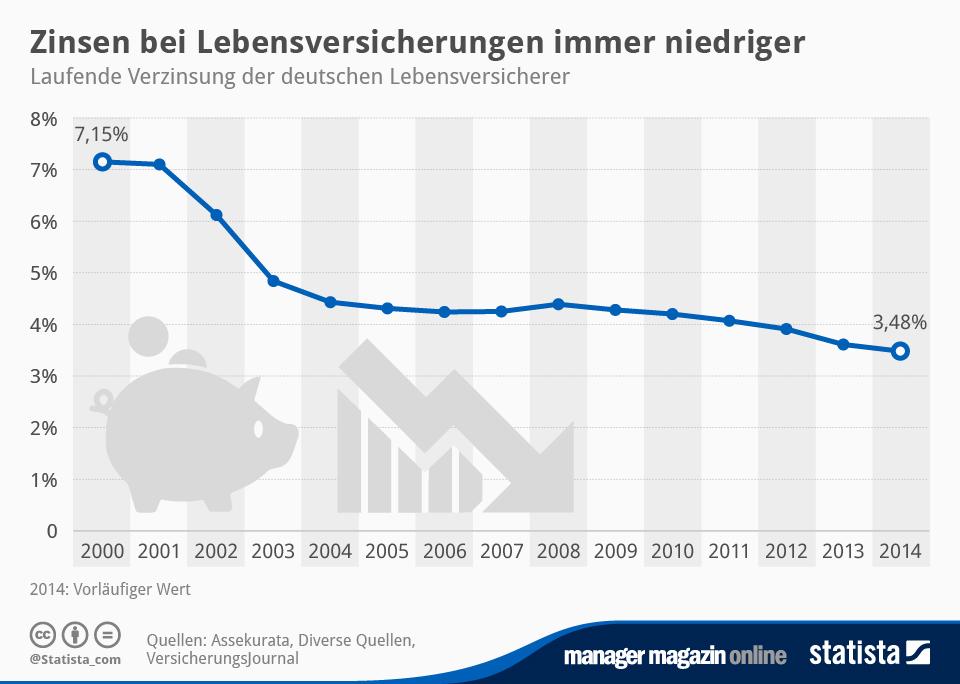 Infografik: Zinsen bei Lebensversicherungen immer niedriger | Statista