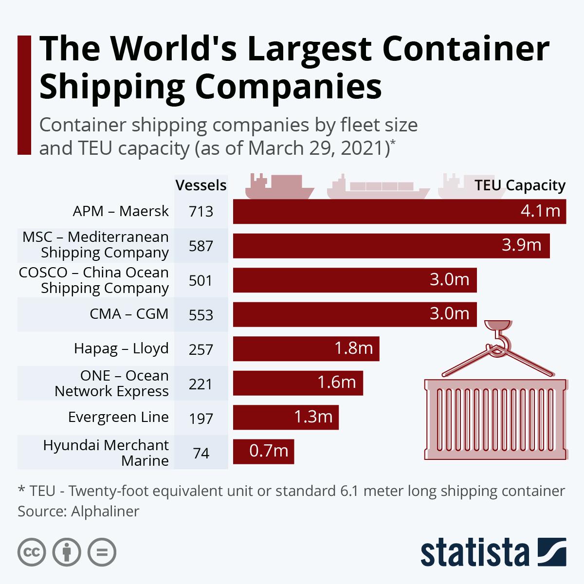 Οι μεγαλύτερες εταιρείες εμπορευματοκιβωτίων του κόσμου