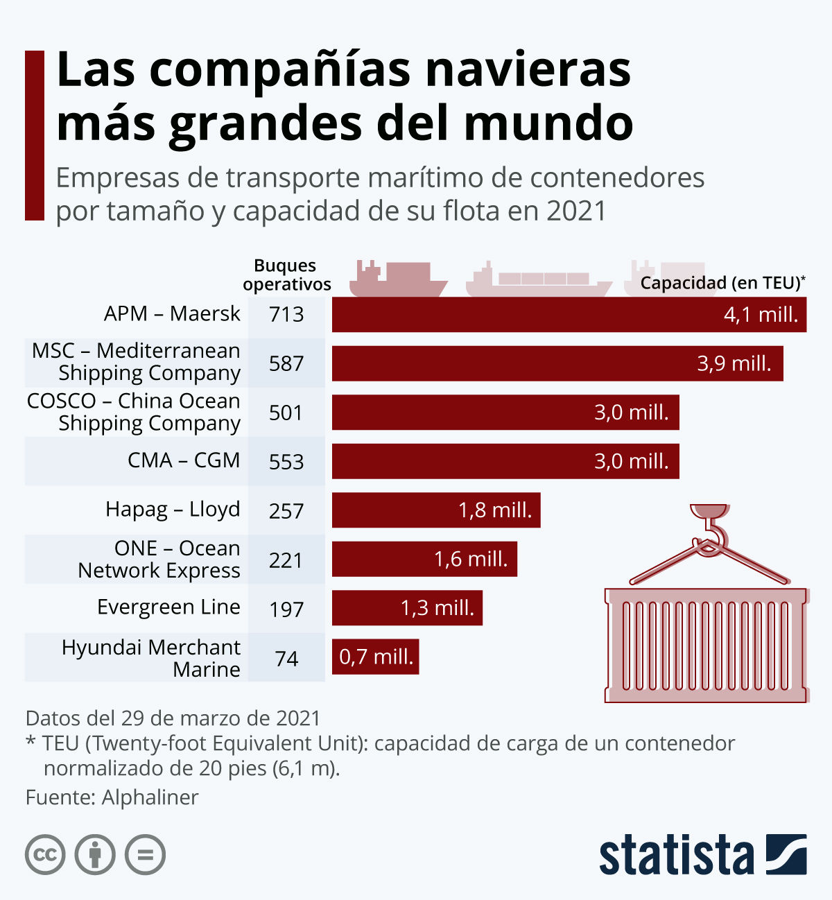 Infografía: Las compañías navieras más grandes del mundo | Statista
