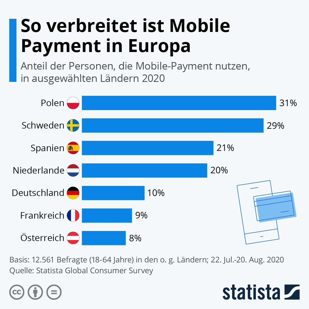 Infografik: So verbreitet ist Mobile Payment in Europa | Statista