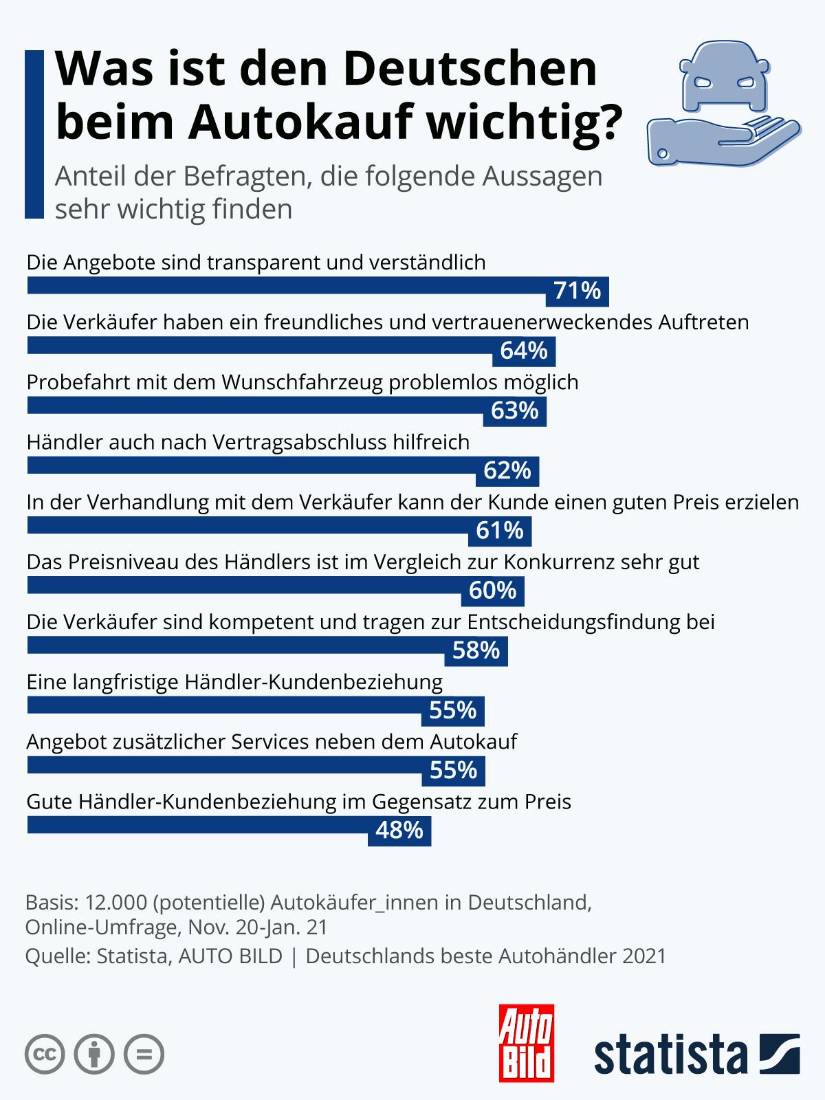 Infografik: Was ist den Deutschen beim Autokauf wichtig?   Statista