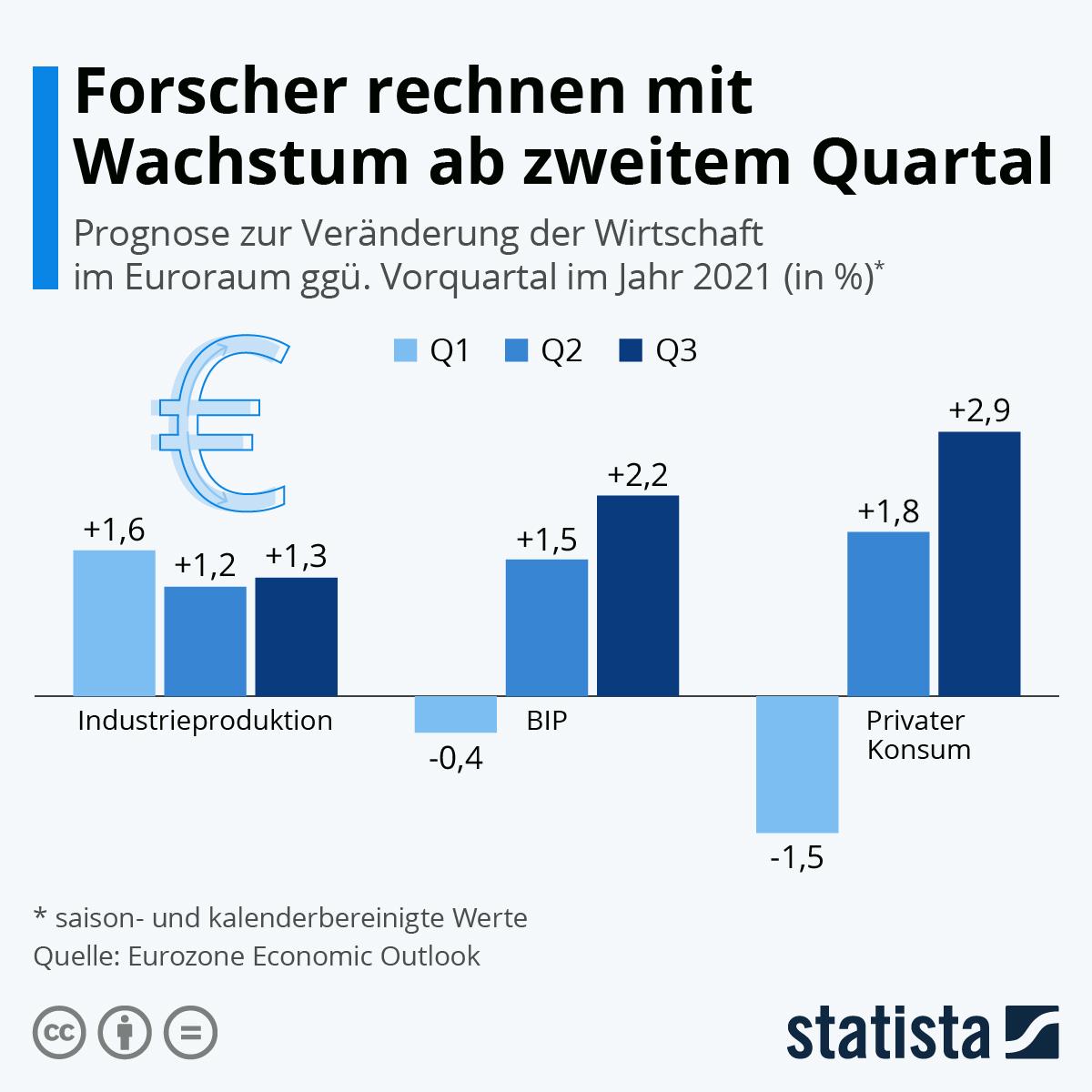 Infografik: Forscher rechnen mit Wachstum ab zweitem Quartal | Statista