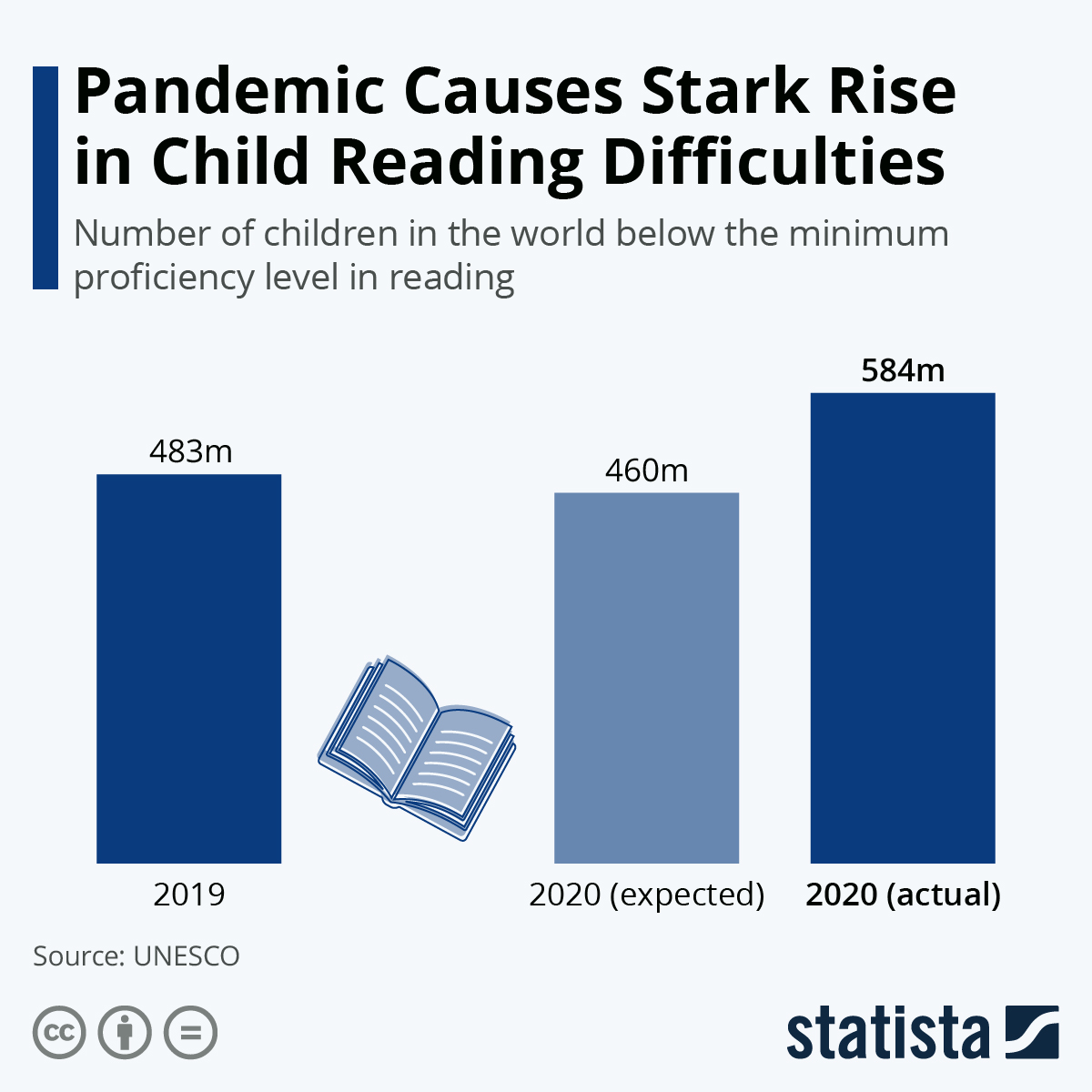 Infographic: Pandemic Causes Stark Rise in Child Reading Difficulties | Statista