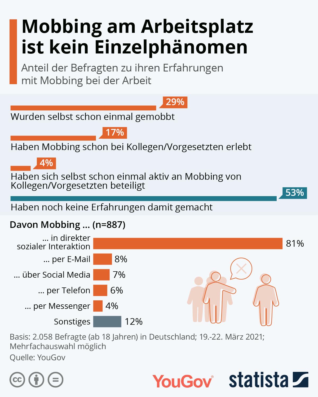 Infografik: Mobbing am Arbeitsplatz ist kein Einzelphänomen   Statista