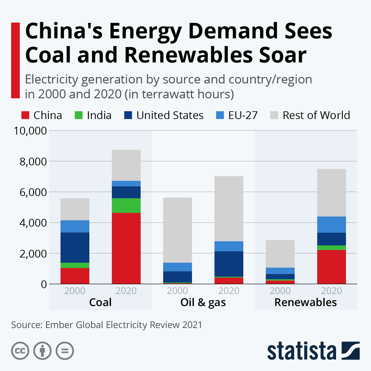 Infographic: China's Energy Demand Sees Coal and Renewables Soar | Statista