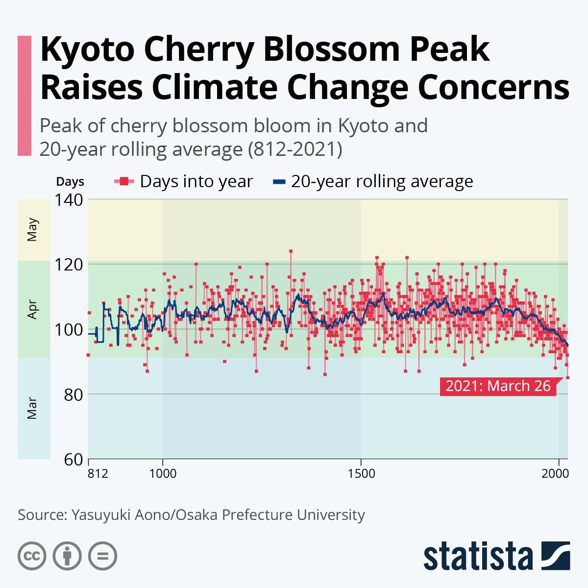 Infographic: Kyoto Cherry Blossom Peak Raises Climate Change Concerns | Statista