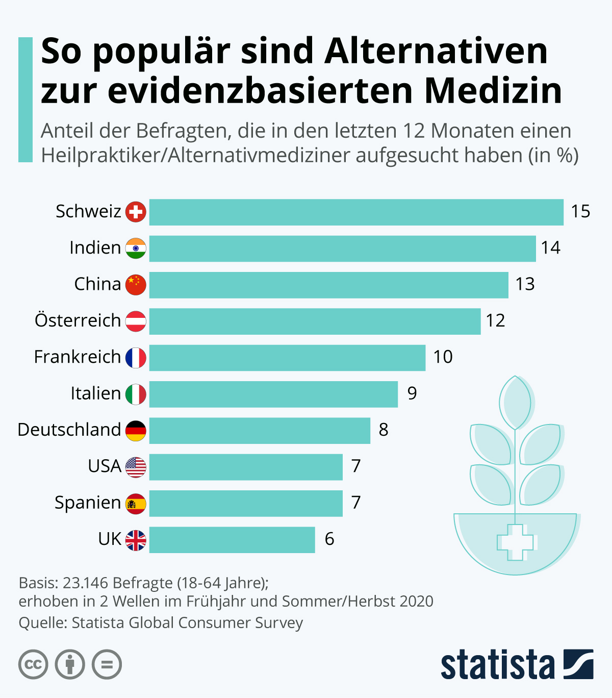 Infografik: So populär sind Alternativen zur evidenzbasierten Medizin | Statista