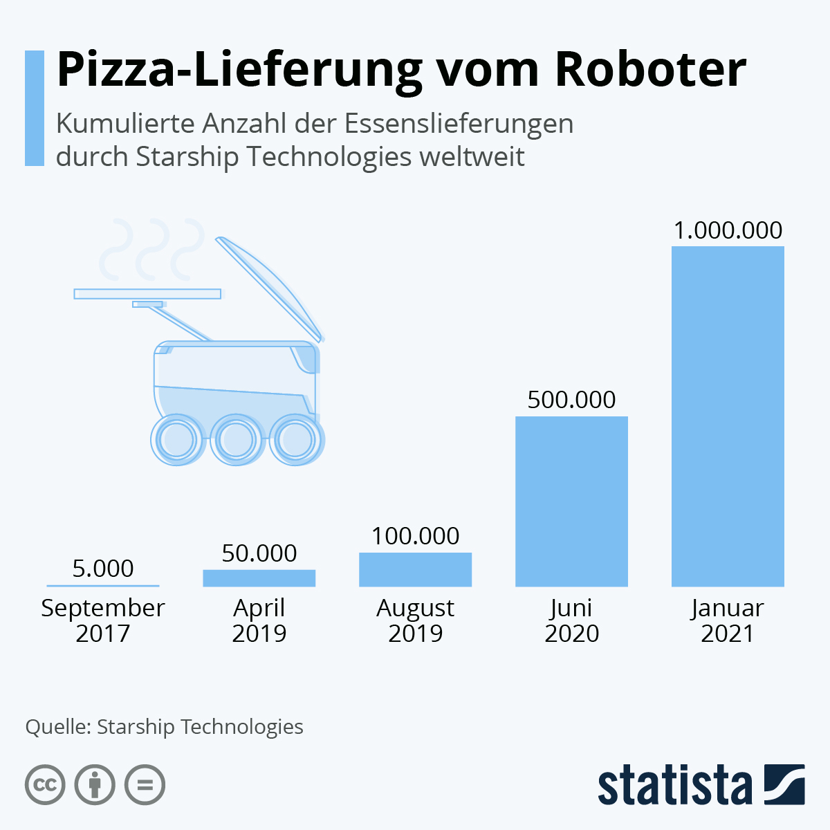 Infografik: Pizza-Lieferung vom Roboter   Statista