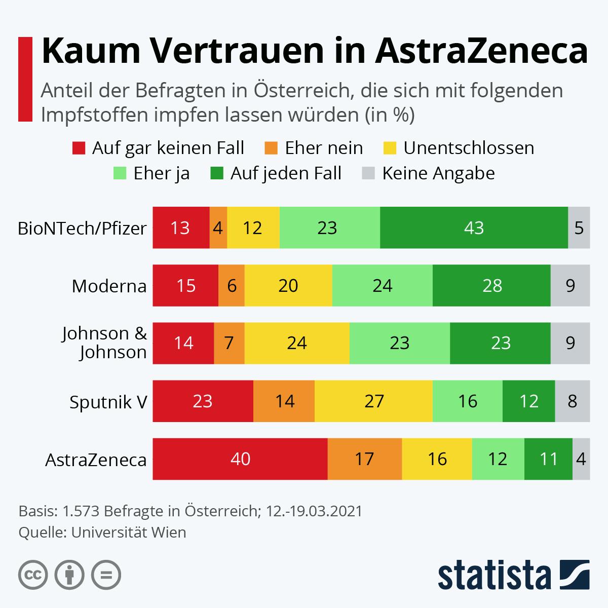 Infografik: Kaum Vertrauen in AstraZeneca | Statista