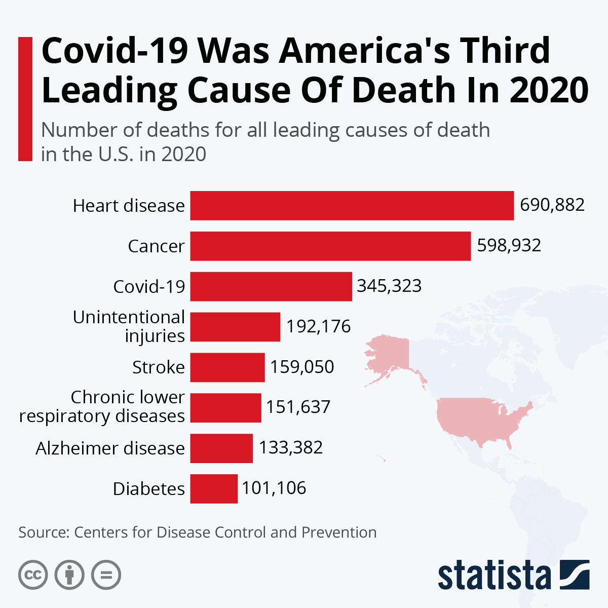 Infographic: Covid-19 Was America's Third Leading Cause Of Death In 2020 | Statista