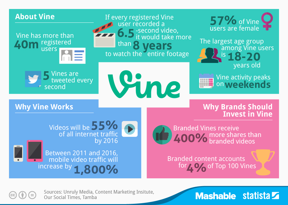 Infographic: Key Facts on Vine Usage | Statista