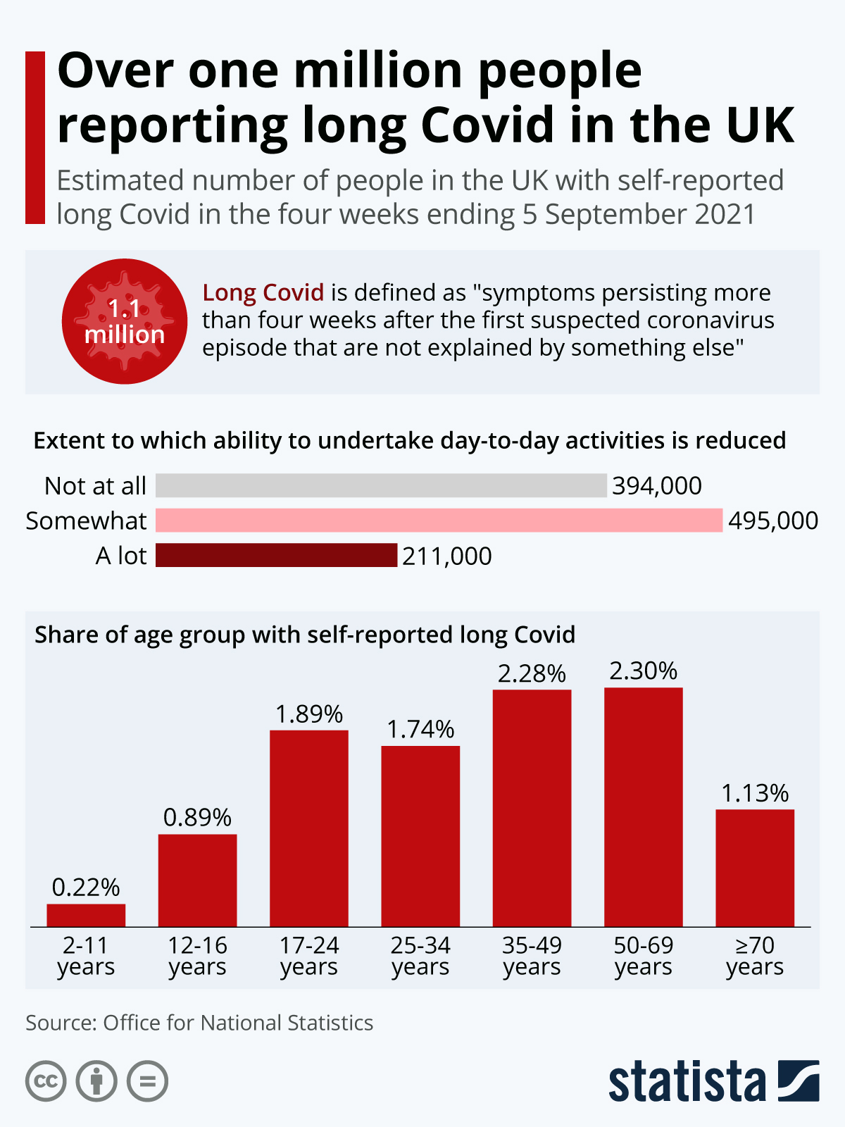 Infographic: Over one million people reporting Long Covid in the UK | Statista