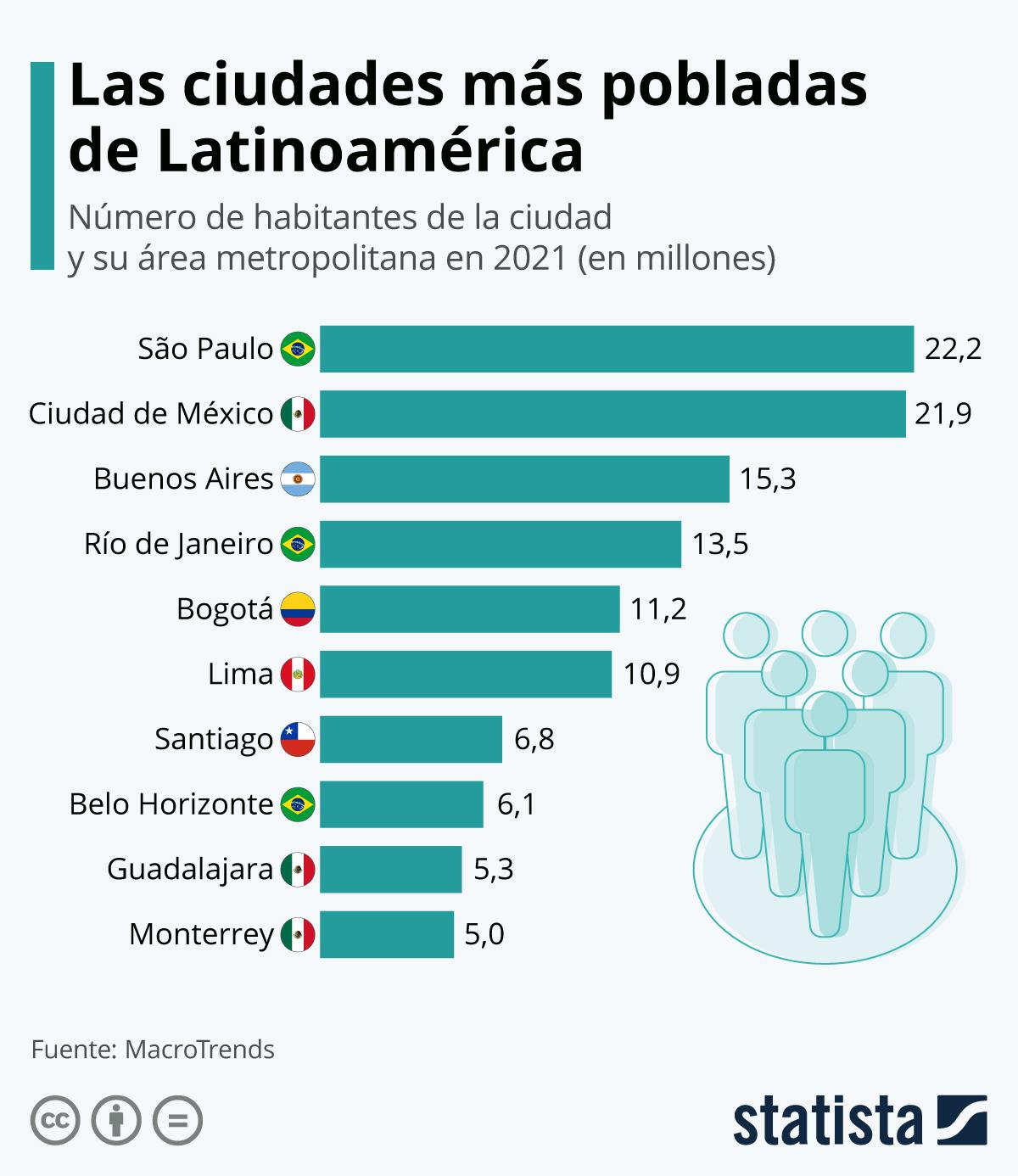 Infografía: Las ciudades más pobladas de América Latina | Statista
