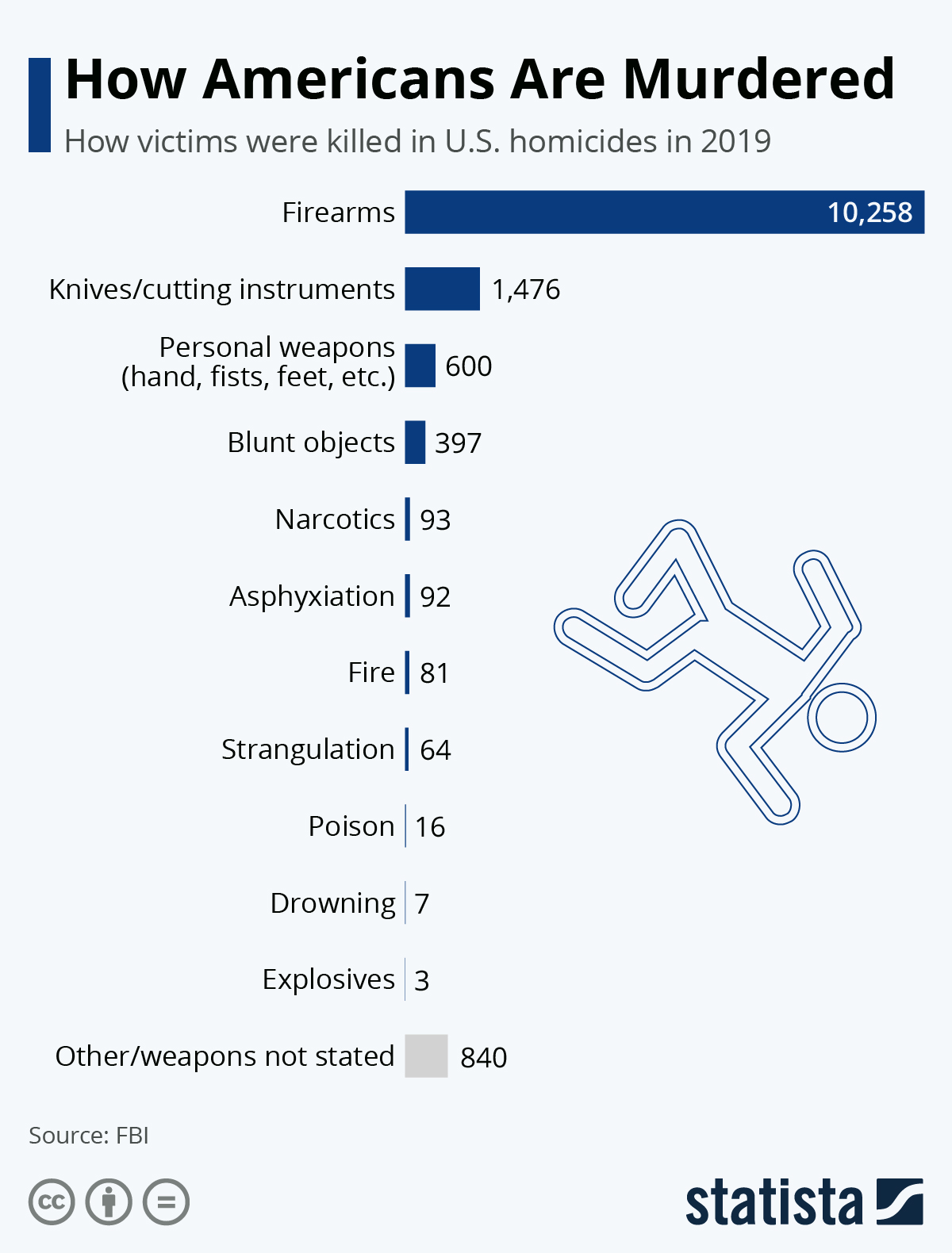 Infographic: How Americans Are Murdered | Statista