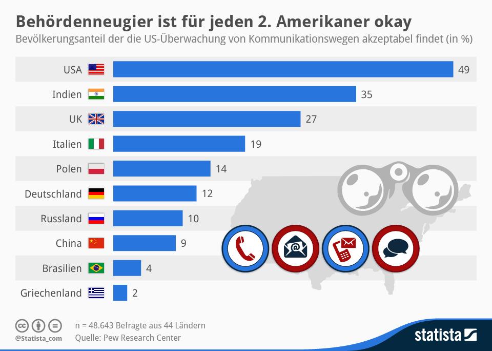 Infografik: Behördenneugier ist für jeden 2. Amerikaner okay | Statista
