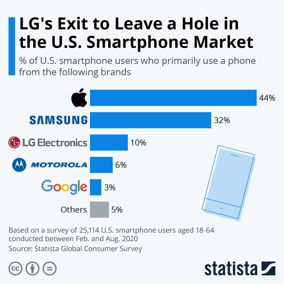 Infographic: LG's Exit to Leave a Hole in the U.S. Smartphone Market | Statista