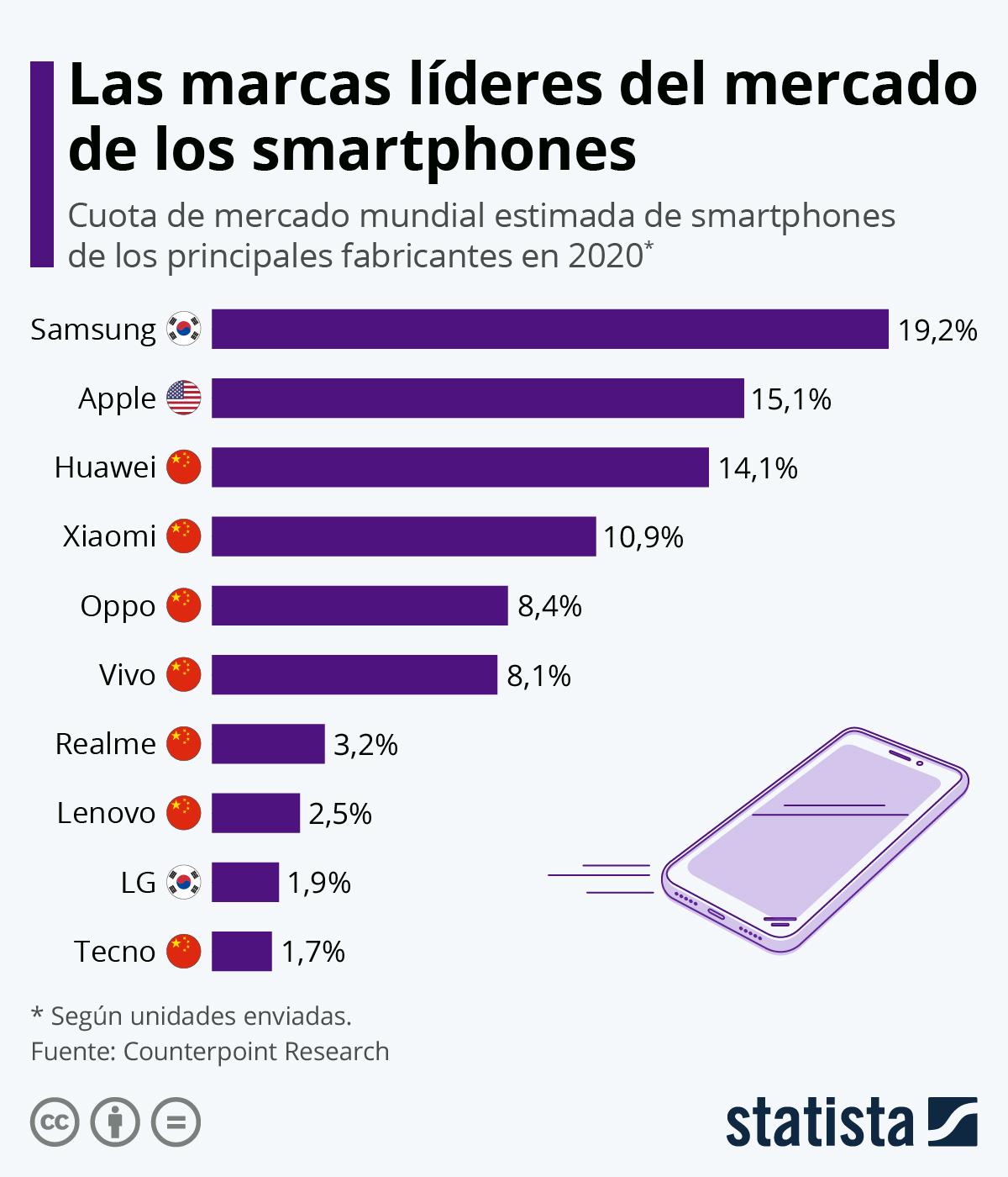 Infografía: LG, de pionero en smartphones a abandonar este competitivo mercado | Statista