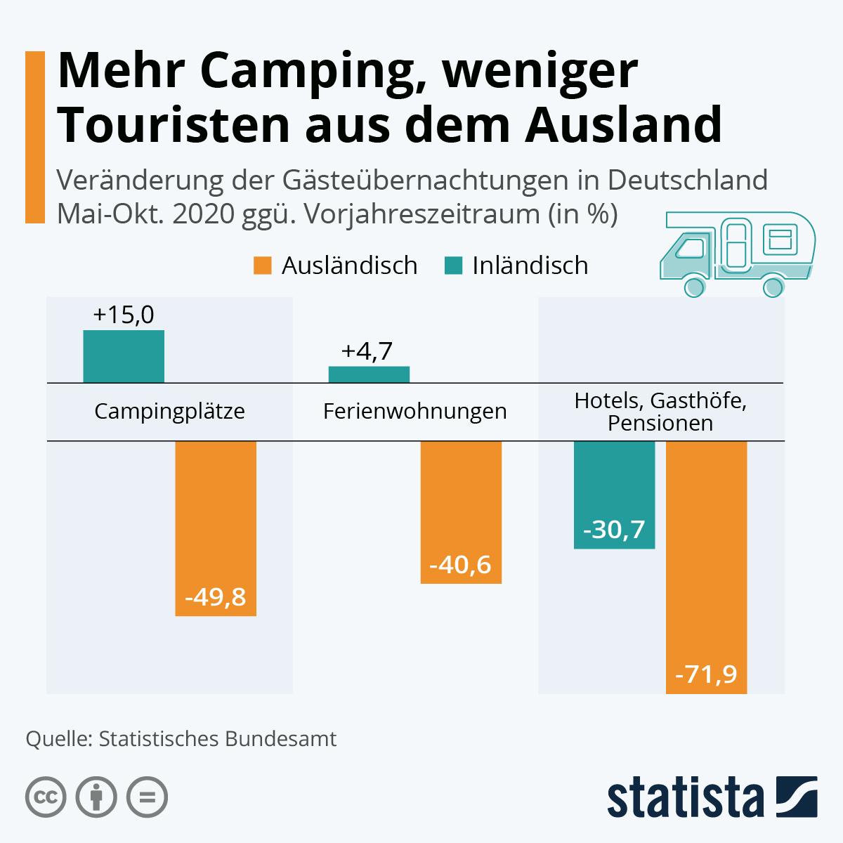 Infografik: Mehr Camping, weniger Touristen aus dem Ausland | Statista