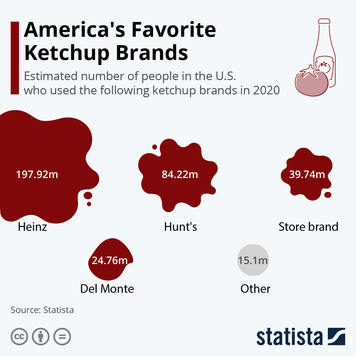Infographic: America's Favorite Ketchup Brands | Statista