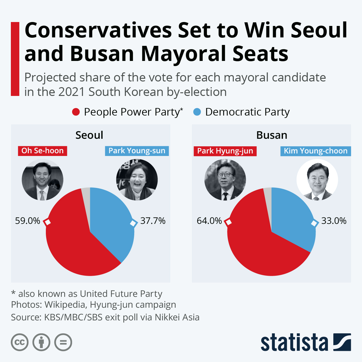 Infographic: Conservatives Set to Win Seoul and Busan Mayoral Seats | Statista