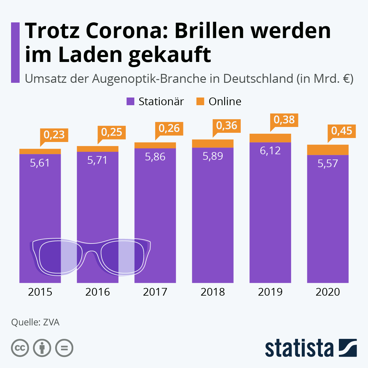 Infografik: Trotz Corona: Brillen werden im Laden gekauft | Statista