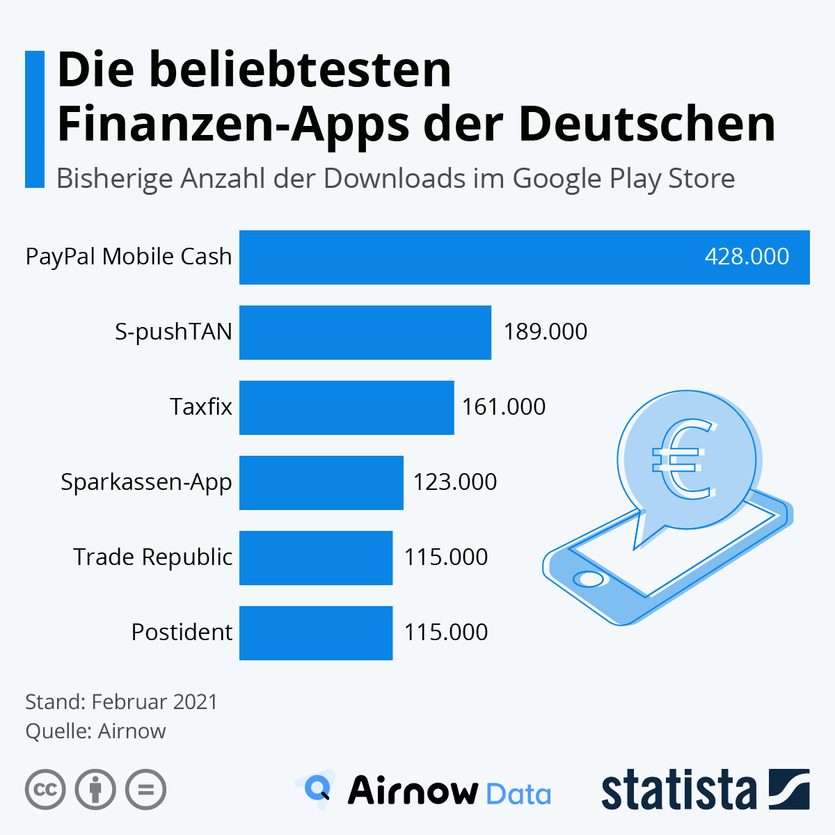 Infografik: Die beliebtesten Finanzen-Apps der Deutschen | Statista