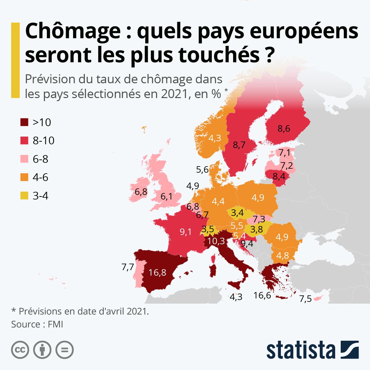 Infographie: Chômage : les pays européens qui seront les plus touchés en 2021 | Statista